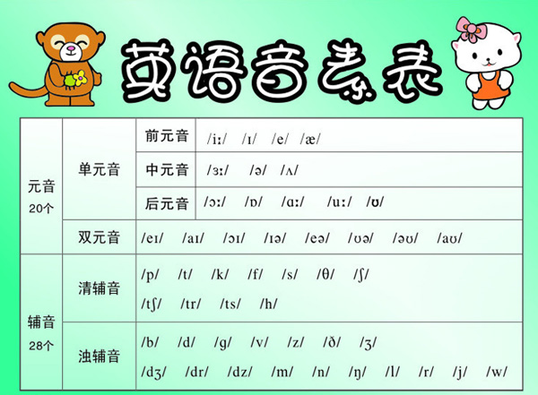 专家分享:小学英语有没有必要学音标