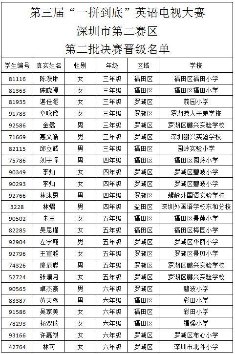 一拼到底市决赛【深圳罗湖赛区】增补名单