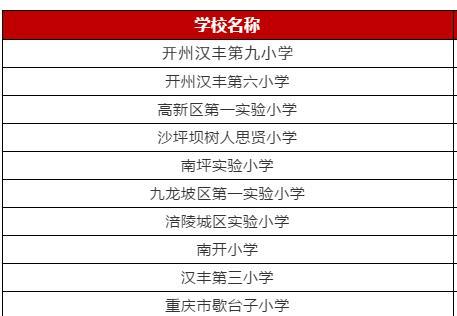 重庆市小学英语诵读大会2019年2月参会排行