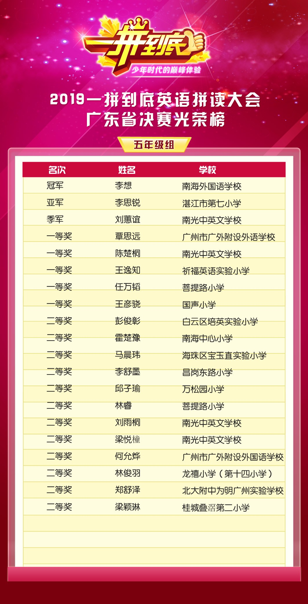 省赛光荣榜五年级.jpg