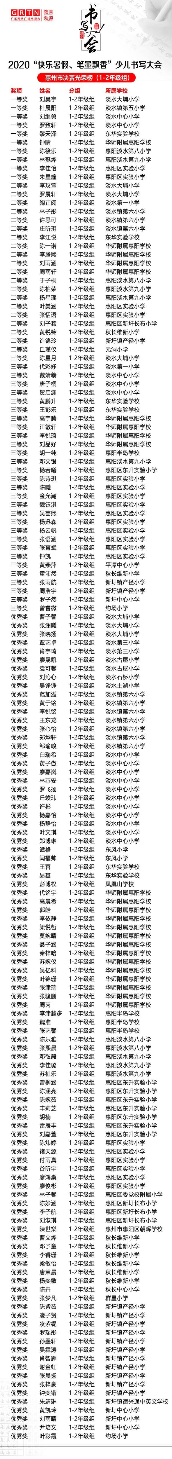 惠州1-2年级市赛光荣榜.jpg